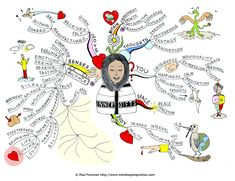Mind Map Inspiration:  Inner Gifts
