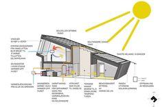 ZEB House Multikomfort Larvik