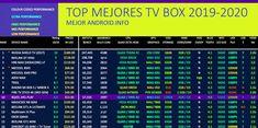 Encuentra aqui las Tv Box de mejor ranquin de este año Smart Tv, Smartwatch, Box Netflix, Tv Box Android, Samsung Galaxy, Coding, Names, Best Phone, Get Well Soon