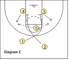 John Wooden's UCLA Offense, the Coach's Clipboard Basketball Coaching and Playbook John Wooden's UCLA High Post Offense - Coach's Clipboard Coaching Basketball Tricks, Basketball Practice, Basketball Wives, Basketball Plays, Basketball Is Life, High School Basketball, Basketball Workouts, Basketball Skills, Basketball Funny