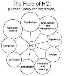 human computer interaction examples