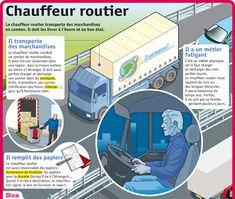 Fiche exposés : Chauffeur routier