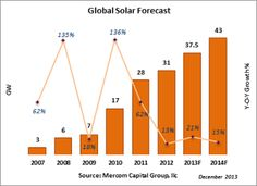 Substantial Solar Energy Expansion Predicted Worldwide for 2014
