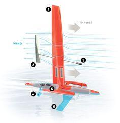 Pressure Drop - What Does Greenbird Sail Drone Honey Badger Melvin & Yacht Design, Boat Design, Remote Control Boat, Radio Control, Drones, E Boat, Gas Turbine, Boat Projects, Nautical Design