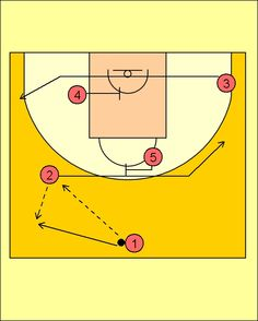 Pick'n'Roll. Baloncesto; táctica y entrenamiento.: Movimiento Vueltas Caja Laboral Baskonia