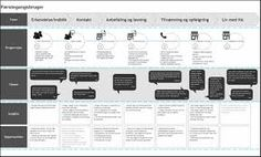 Image result for customer journey mapping Customer Journey Mapping, Information Design, Data Visualization, Infographic, Image, Infographics, Visual Schedules