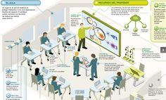 The school of future