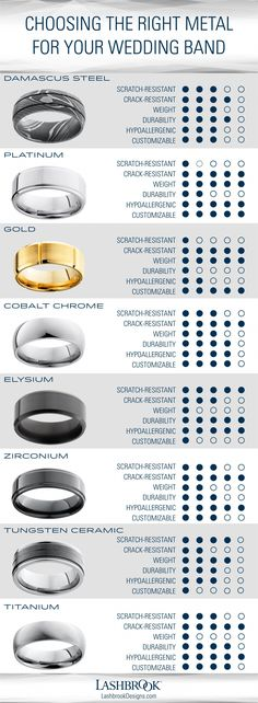 Diamond Wedding Rings There are more wedding band metal options now than ever before. Which one best matches your lifestyle? Use this chart to help determine which wedding ring metal is best for you. Wedding Men, Trendy Wedding, Perfect Wedding, Wedding Engagement, Wedding Ideas, Male Wedding Bands, Luxury Wedding, Solitaire Engagement, Matching Wedding Bands