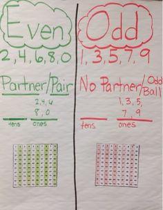 222 Best Math Workshop 2nd Grade Images Teaching Math
