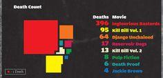 Quentin Tarantino Infographic on Behance