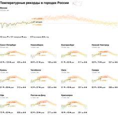 Вопрос-ответ: температурные рекорды в городах России