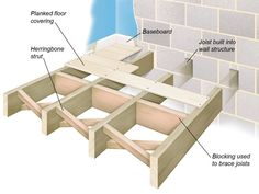 Learn all about the different types of floor construction.