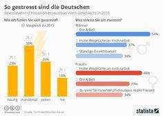Ein der Auslöser für #Schuppenflechte ist Stress. Stresslevel und Haupt-Stressauslöser nach Geschlecht in 2016. #Deutschland #Statistik