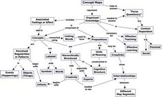 Cmap on Concept Maps