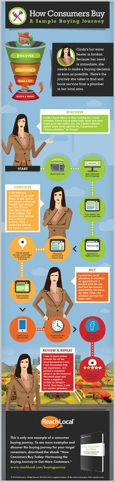 There's a new consumer buying journey in town. Is your online marketing ready for it? www.reachlocal.com/buyingjourney
