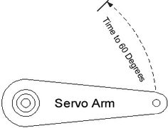 Servo Power & Speed diagram - Pin for your next hobby project using servos...this will help!