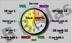 German Grammar, German Language Learning, Vocabulary, Infographic, Germany, Jokes, Languages, Spanish, Learn German