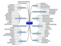 Biggerplate.com - largest collection of mind maps in the world