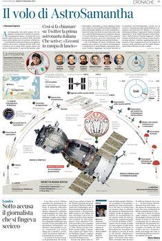 The flight AstroSamantha