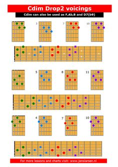 Here's an overview of the Cdim as drop 2 voicings on all sets of strings. I have made 2 lessons on how to use them in a jazz context: Jazz Chord Essentials: Drop 2 Voicings Part 1 Jazz Chord Essentials: Drop 2 Voicings Part 2 You can also download the chart as a pdf here: Cdim …