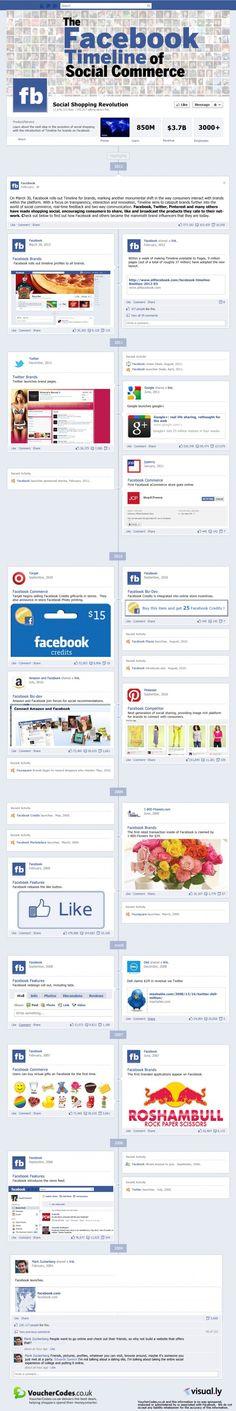 Infographic: Timeline of Social Network Commerce Affiliate Marketing, Facebook Marketing, Internet Marketing, Social Media Marketing, Digital Marketing, Social Web, Marketing Plan, What Is An Infographic, Timeline Infographic