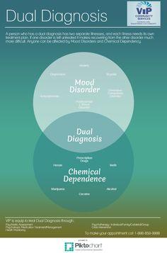 Dual Diagnosis: Depression and Alcoholism - Dual Diagnosis - Pinterest ...