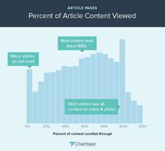 Reality Check: 40% of Your Article Goes Right Down the Drain - Most visitors only get through 60% of an article. Most visitors will scroll through an entire post made up of photos and videos.