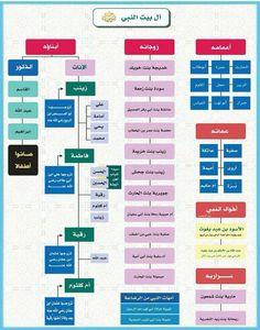 - Islam Beliefs, Islam Hadith, Islam Religion, Islam Muslim, Islam Quran, Islamic Phrases, Islamic Dua, Islamic Love Quotes, Learn Arabic Alphabet