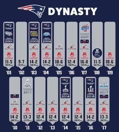 Sports Discover the greatest dynasty in NFL history! Patriots Logo New England Patriots Football Patriots Fans Nfl Football Football Memes Football Season Football Players Football Rooms Nba Players Nfl Memes, Football Memes, Sports Memes, Football Season, Sports Logos, Football Football, Nfl Super Bowl History, Nfl History, Patriots Logo