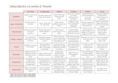 Ejemplo de integración Taxonomía de Bloom con las Inteligencias Múltiples de Gardner en primaria -Orientacion Andujar