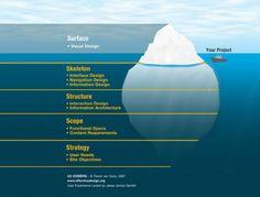 O iceberg de UX - A ponta do iceberg – aquela parte que fica visível acima da superfície – é o Visual Design. E lá debaixo d'água, muitas vezes escondidos dos olhos do usuário, estão a Design Strategy, o Escopo do Projeto, a Arquitetura de Informação, o Design de Interação e o Design de Interface.