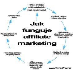 Jak funguje affiliate marketing