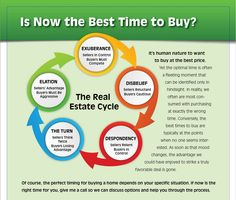 When is the best #time to #buy a home?