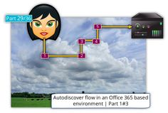 Autodiscover flow in an Office 365 environment   Part 1#3   Part 29#36 - http://o365info.com/autodiscover-flow-in-an-office-365-environment-part-1-of-3-part-29-of-36/