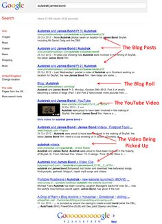 Tools to Dominate Search Results