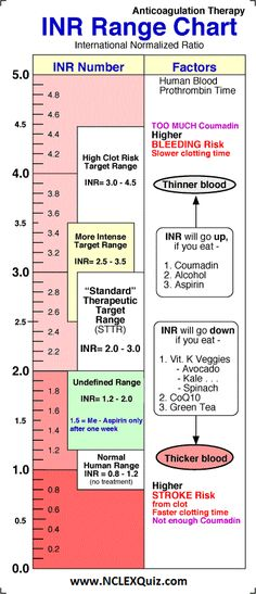 Blood PT/INR Range Chart