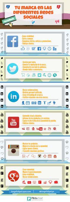 Tu marca en las diferentes redes sociales. Infografía en español. #CommunityManager