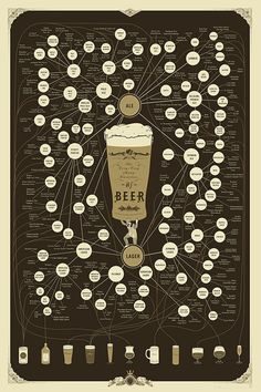 Beer Lager Draft Difference between beers, Ale, Bitter, Cider, infographic, Credits: Pop Chart Lab.