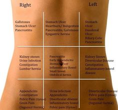 The body always tells us what's wrong, we just need to listen (Stomach Pain Grid). l www.sonaturelle.com l