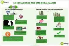"***Life Insurance and Smoking Analysis  ***  ""This infographic present interesting facts about life insurance and smoking analysis. Enjoy!    http://www.lifeinsure.co.uk/special-reports/life-insurance-for-smokers/"""