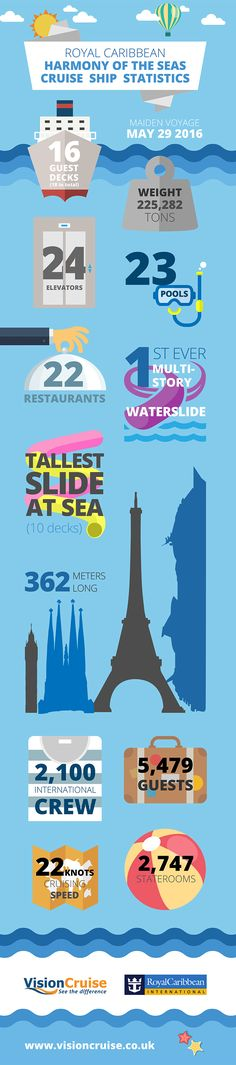 How Big is Harmony of the Seas? #VISIONCRUISE