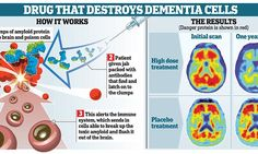 Is the end of Alzheimer's now in sight?