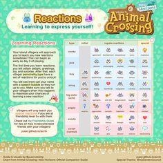 Animal Crossing Guide, Animal Crossing Characters, Animal Crossing Qr Codes Clothes, Animal Crossing Villagers, Nintendo Switch, Ac New Leaf, Animal Games, Friendship, Teaching