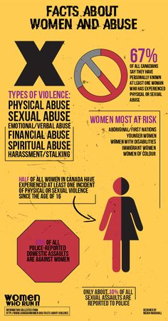 This issue's need-to-know is about women and abuse! Do you know the facts?