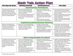 Math Talk I've learned Math Talk is simply a way for students to have meaningful student-to-student conversations about math while learning to respect and understand there is more than one way to correctly approach and solve a problem. Math Teacher, Math Classroom, Teaching Math, Bilingual Classroom, Montessori Classroom, Teaching Strategies, Teacher Stuff, Teaching Ideas, The Plan