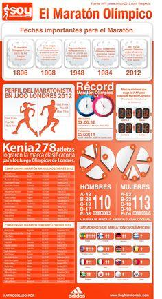 El maratón olímpico #infografia