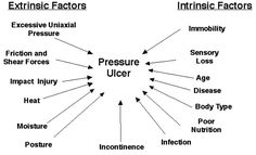 Nursing Diagnosis For Pressure Ulcers Nursing School Scholarships, Online Nursing Schools, Nursing Students, Nursing Mnemonics, Nursing Diagnosis, Nursing Notes, Nursing Tips, Nursing Scrubs, Nursing Career