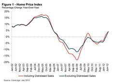 CoreLogic: July Home Prices See Biggest Monthly Jump Since 2006