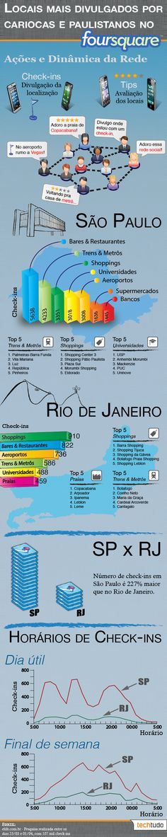 Foursquare de cara nova: saiba como os brasileiros usam a rede social #infografico #socialmedia #foursquare