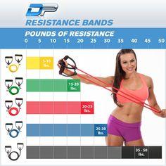 DynaPro Resistance Bands Levels